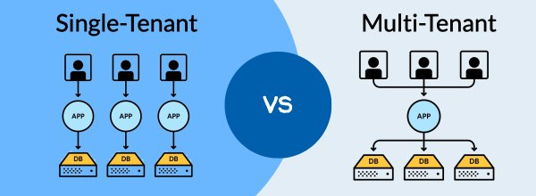 Single Tenant vs. Multi-Tenant Database: The Differences and Effects on Embedded BI